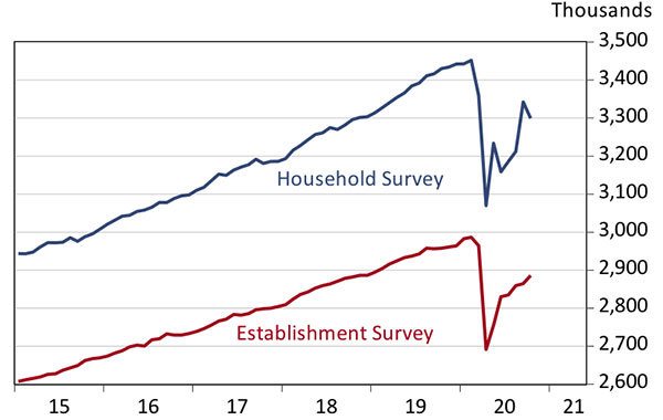 Exhibit 1:The Jobs Recovery in Arizona Has A Long Road Ahead Employment Measured by the Establishment and Household Surveys, Seasonally Adjusted