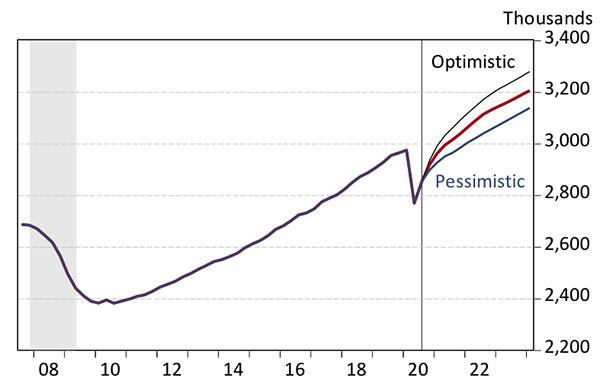 Exhibit 4: Arizona Jobs Take Longer to Recover Under the Pessimistic Scenario Three Scenarios for Arizona Nonfarm Jobs