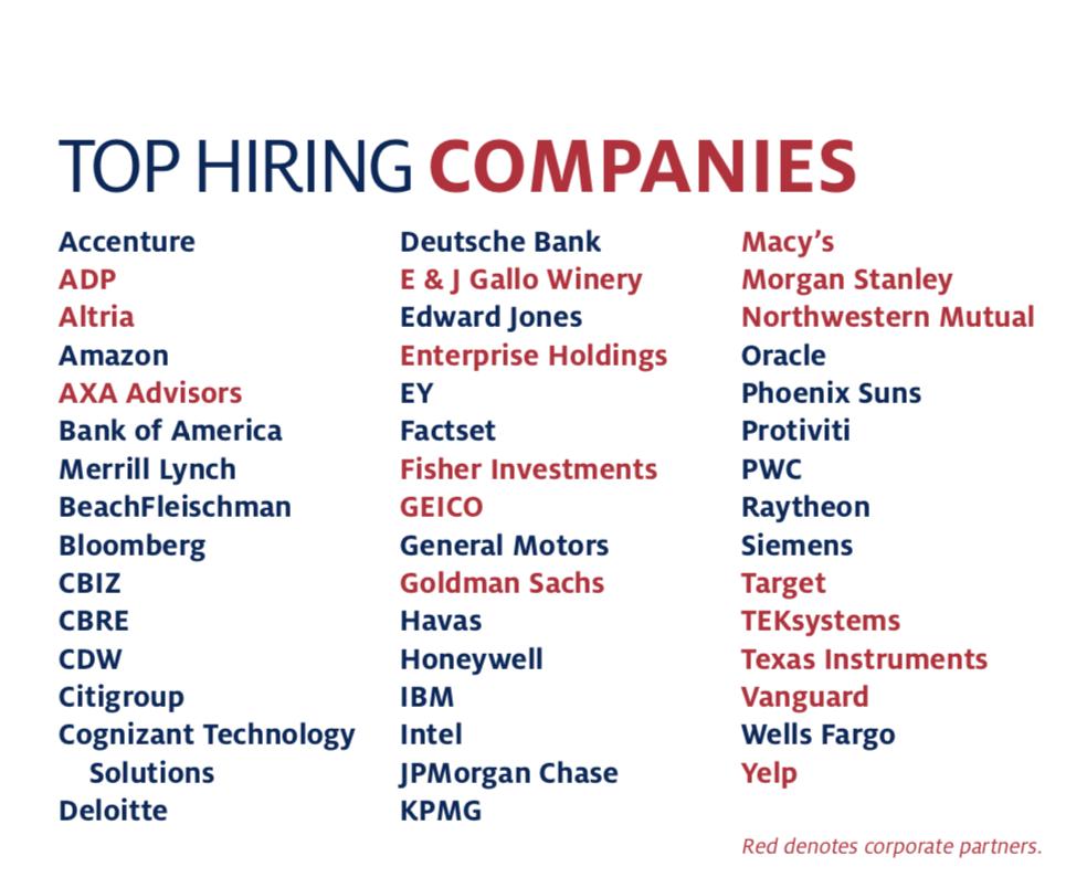 Top Hiring Companies