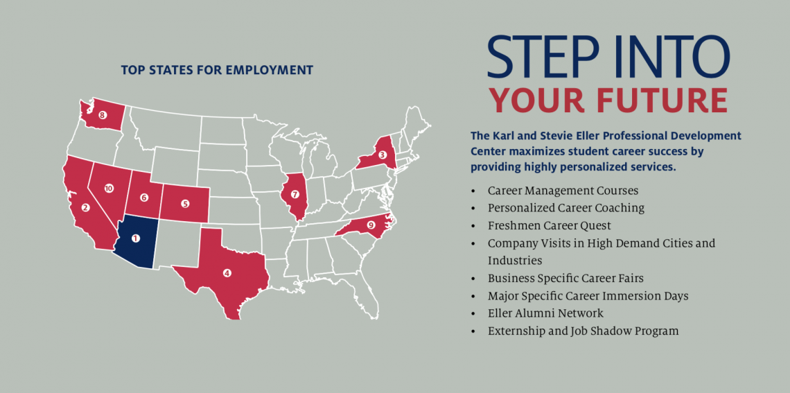 Top States for Employment