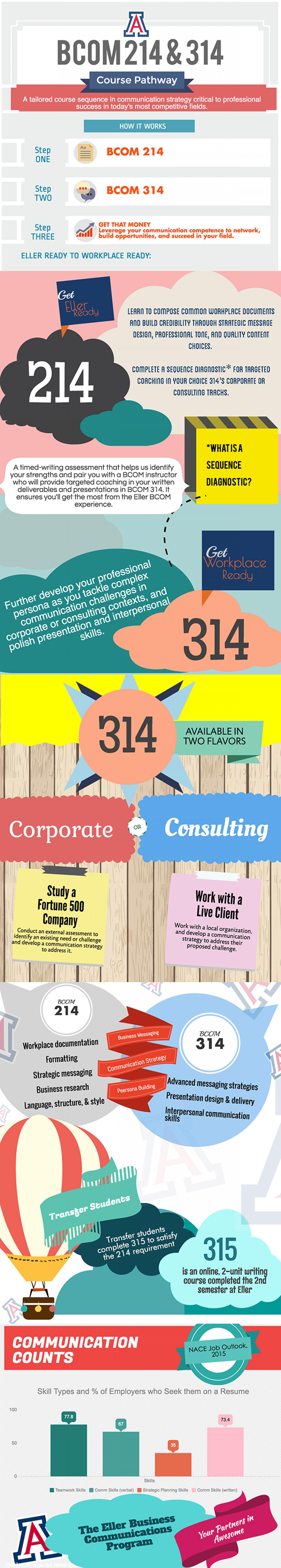 Business Communication 214 and 314 Course Pathway