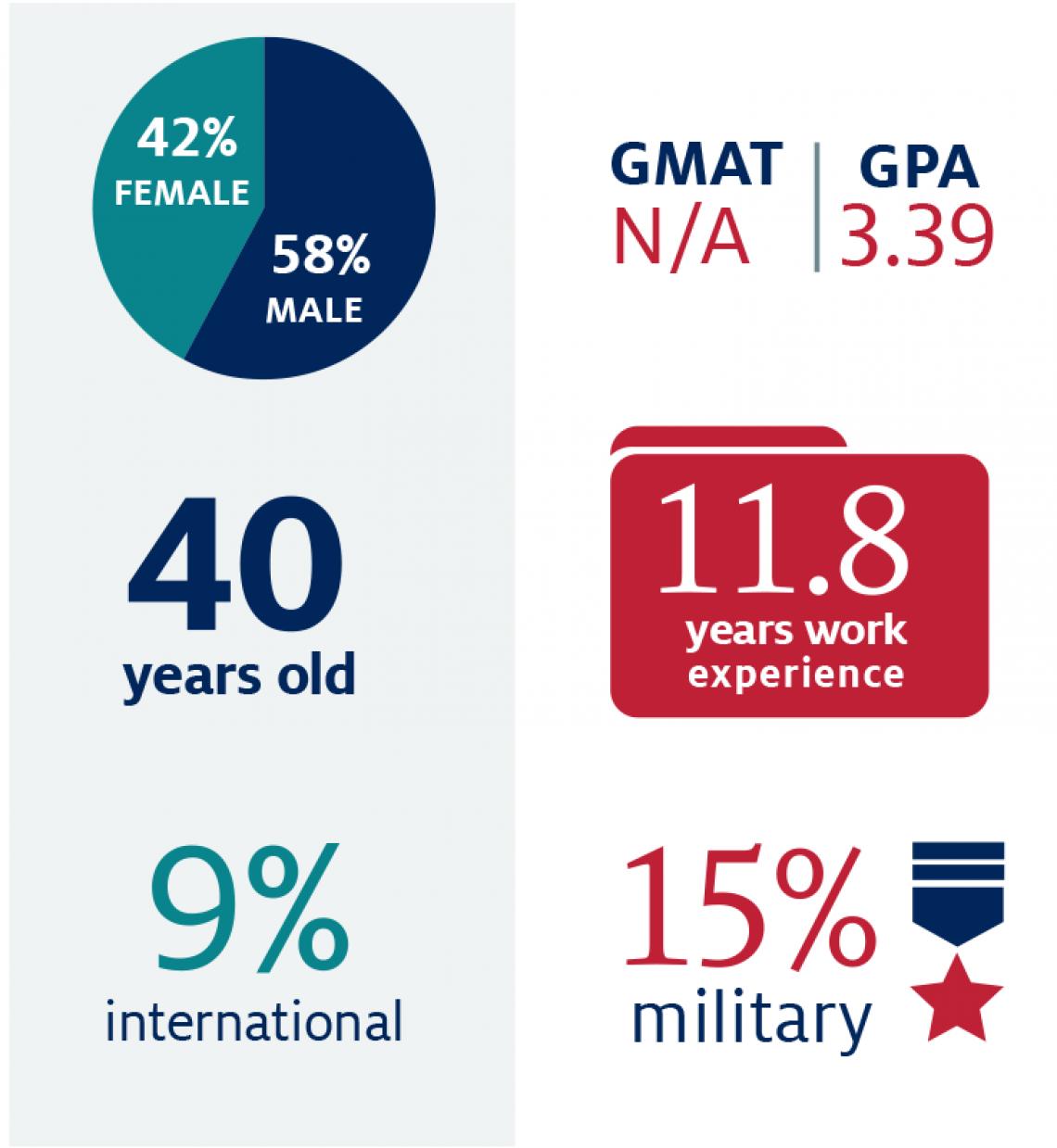Executive MBA stats