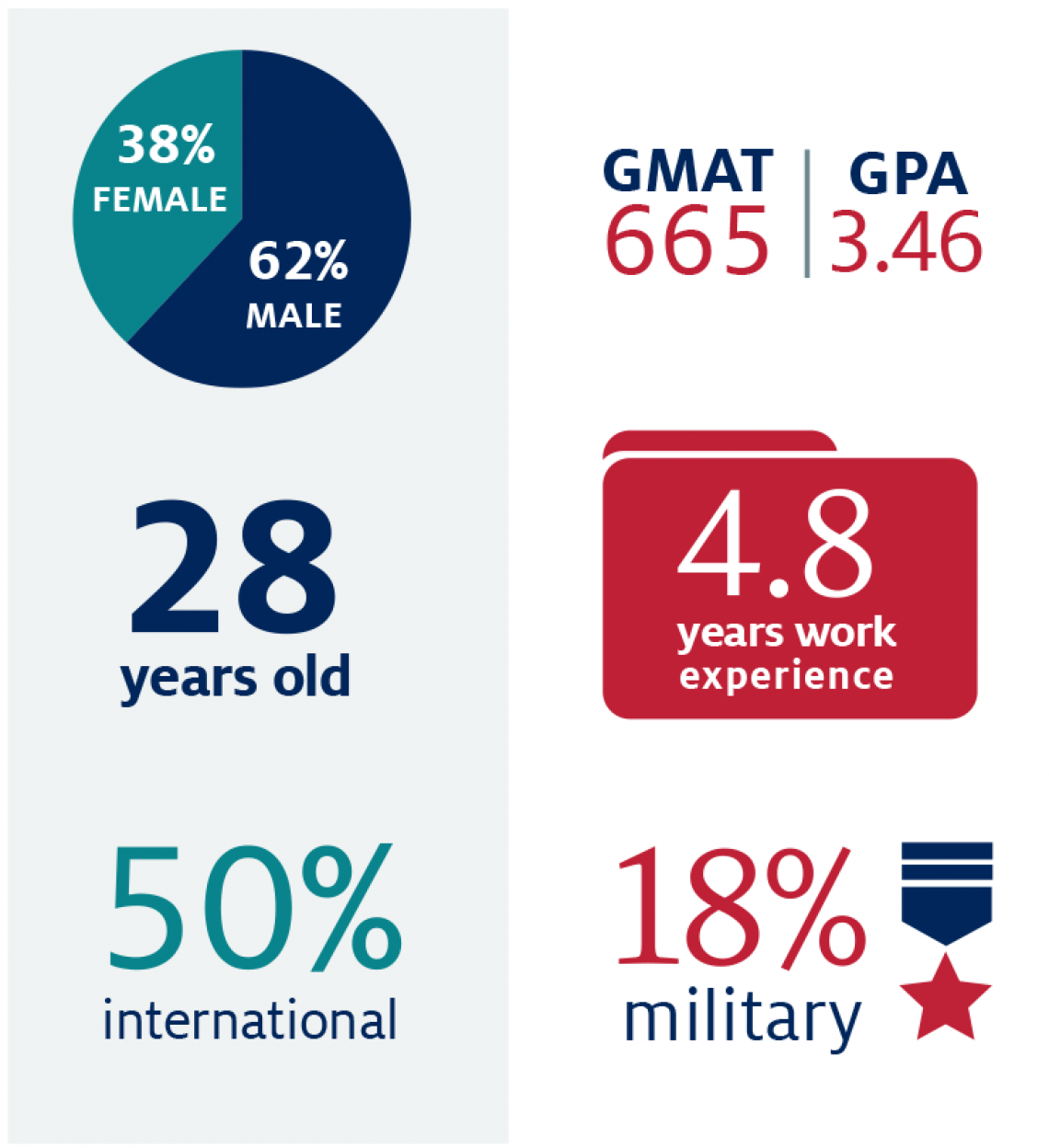 Full-time MBA stats