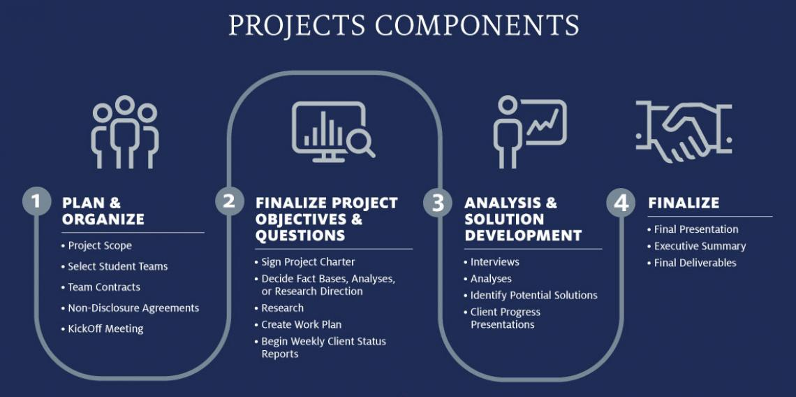 Consulting projects components edited