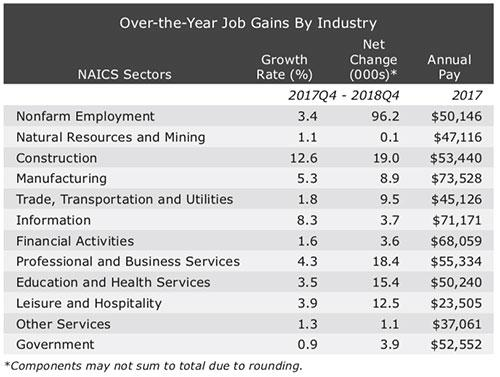 Exhibit 1: Arizona Job Gains Were Strong in the Fourth Quarter Over-The-Year Job Gains By Industry, EBRC