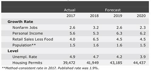 Exhibit 2: Summary of the Arizona Outlook, EBRC, 2019q1