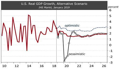 Exhibit 3: Alternative Scenarios for U.S. Real GDP Growth IHS Markit, January 2019, EBRC, Arizona economic outlook 2019 q1