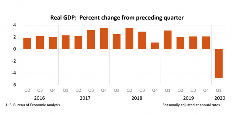 Real GDPdeclined at an annual rate of 4.8 percent for the first quarter 2020 based on an advanced estimate from the U.S. Bureau of Economic Analysis released on April 29.