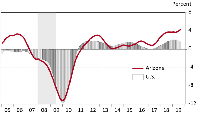 Exhibit 1 Arizona Manufacturing Job Growth Accelerated, While the U.S. Slowed Over-the-Year Growth Rates, Smoothed