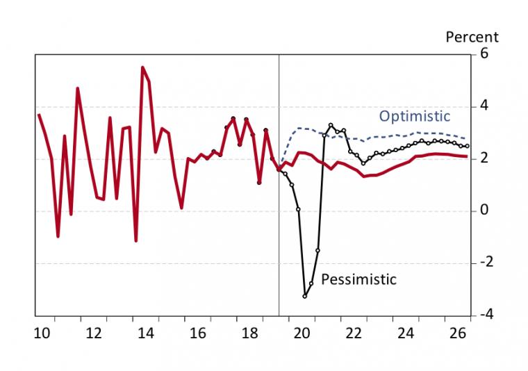 Exhibit 3 Alternative Scenarios for U.S. Real GDP Growth IHS Markit, October 2019