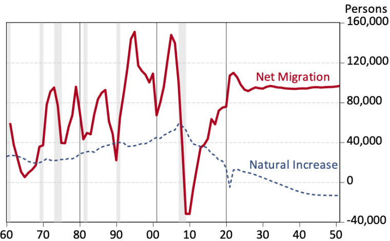 EBRC-Exhibit 3: Net Migration into Arizona Drives Population Growth During the Next 30 Years  Arizona Annual Net Migration and Natural Increase (Births minus Deaths)