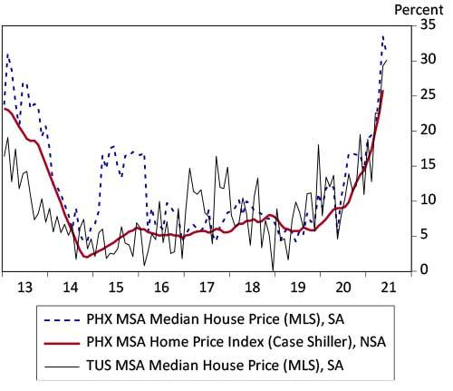 EBRC-Exhibit 2:Arizona Home Prices Are Rising at Very Rapid Rates