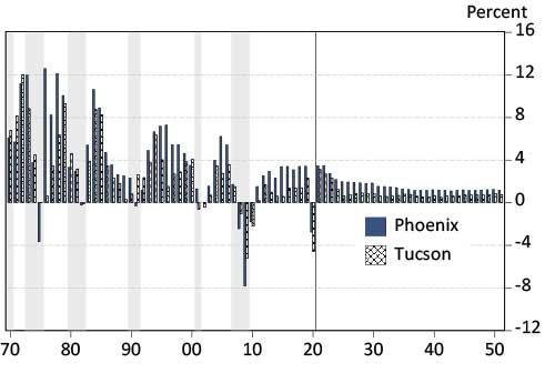 EBRC Exhibit 4: Phoenix Job Growth Outpaces Tucson, Both Grow Faster than the Nation  Annual Job Growth