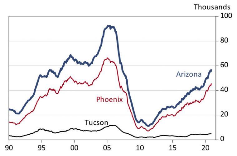 Exhibit 2: Arizona Housing Permits Surge Ahead in 2020 Twelve-Month Lagged Moving Average, Annualized