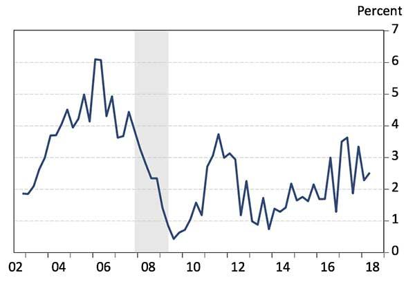 Exhibit 1: Growth In Arizona Wages Per Worker, Four-Quarter Moving Average, QCEW
