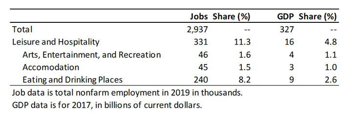 Exhibit 1: Arizona Leisure and Hospitality Industry Breakdown for Jobs and GDP