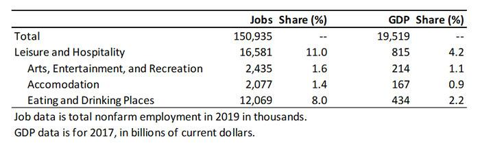Exhibit 2: U.S. Leisure and Hospitality Industry Breakdown for Jobs and GDP