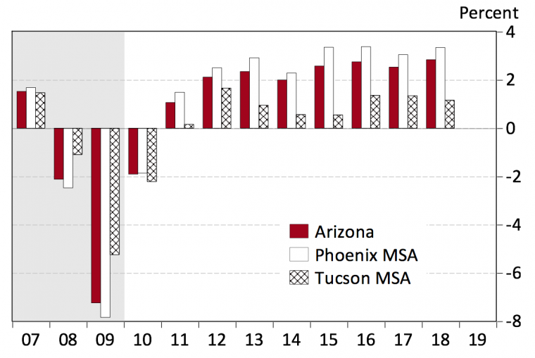 Exhibit 1 Arizona Job Growth Accelerated Last Year