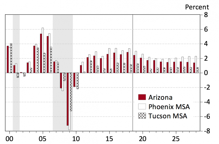 Exhibit 3 Most Arizona Job Gains Are Concentrated in Phoenix, but Tucson Contributes as Well Annual Job Growth rates