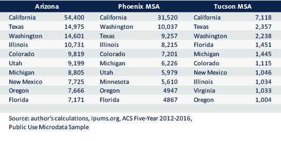 Exhibit 1: Top 10 States in Gross Migration Flows Into the Region by State of Residence One Year Ago, 2012-2016