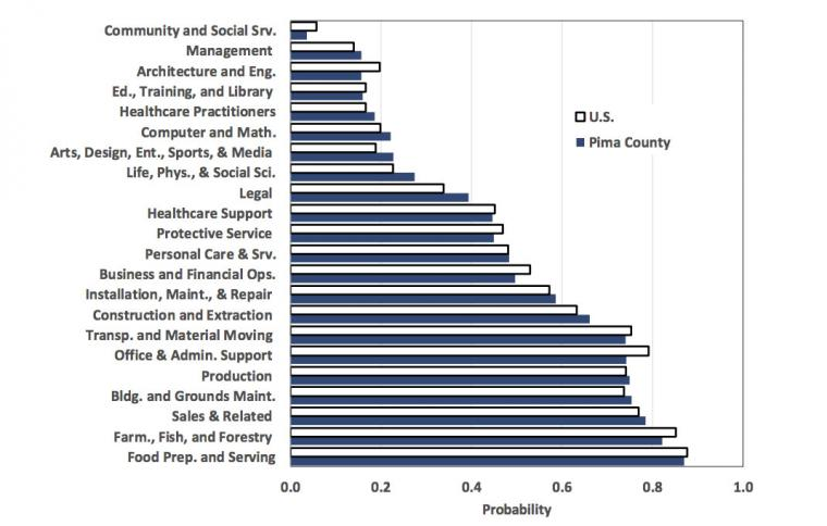 Exhibit 3: Probability Of Computerization by Major Occupation in 2017 for Pima County and The U.S., Impacts of Automation on Pima County Employment